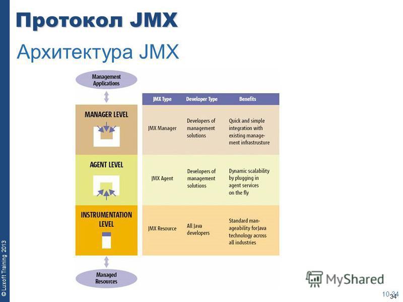 34 © Luxoft Training 2013 Протокол JMX 10-34 Архитектура JMX