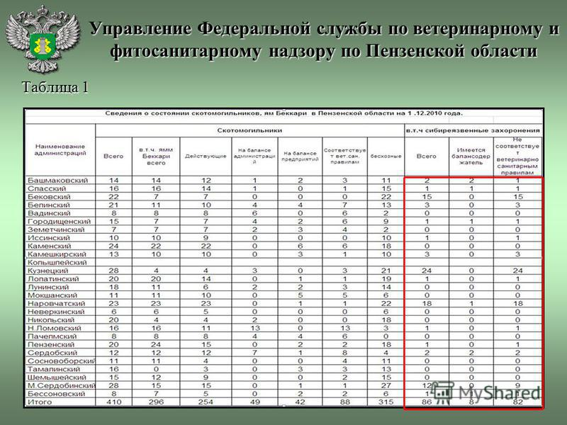 Управление Федеральной службы по ветеринарному и фитосанитарному надзору по Пензенской области Таблица 1