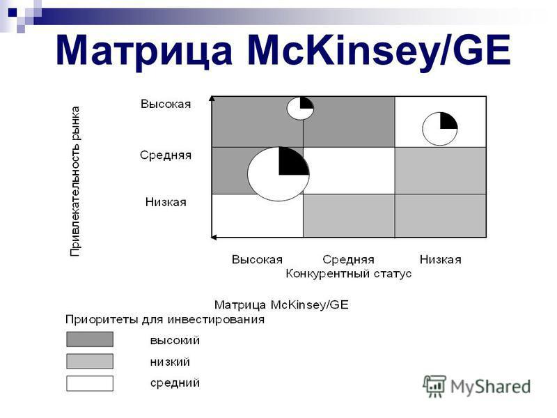 Этапы построения матрицы McKinsey/GE: 1. Выделение указанных факторов для конкретной организации и рынка 2. Вычисление значения взвешенной привлекательности данного сектора и конкурентного статуса: 2.1. Определение значение веса для каждого из фактор