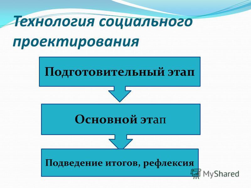 Технология социального проектирования Подготовительный этап Основной этап Подведение итогов, рефлексия