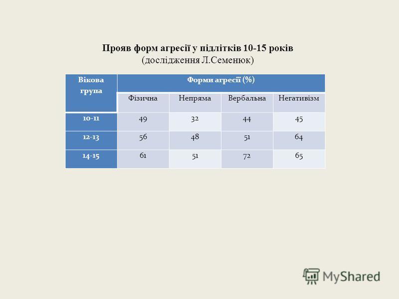 Прояв форм агресії у підлітків 10-15 років (дослідження Л.Семенюк) Вікова група Форми агресії (%) ФізичнаНепрямаВербальнаНегативізм 10-1149324445 12-1356485164 14-1561517265