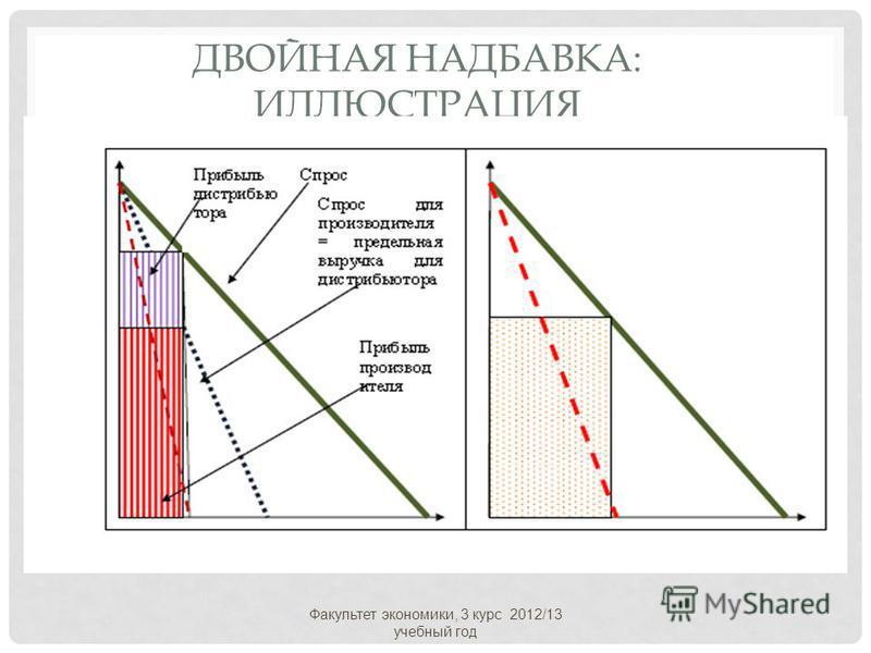 ДВОЙНАЯ НАДБАВКА: ИЛЛЮСТРАЦИЯ Факультет экономики, 3 курс 2012/13 учебный год