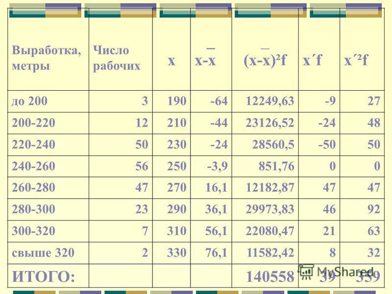 Для нормального распределения Е = 0. Для более островершинных распределений, чем нормальное, Е > 0, для более плосковершинных Е < 0