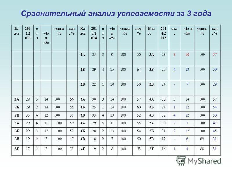 Сравнительный анализ успеваюемости за 3 года Кл асс 201 2/2 013 отл.отл. «4» и «5» успев,% как. % Кл асс 201 3/2 014 отл.отл. «4» и «5» успев,% как. % Кла сс 201 4/2 015 отл. «4» и «5» успев,% как. % 2А2539100503А2331010057 2Б29415100643Б2941310059 2