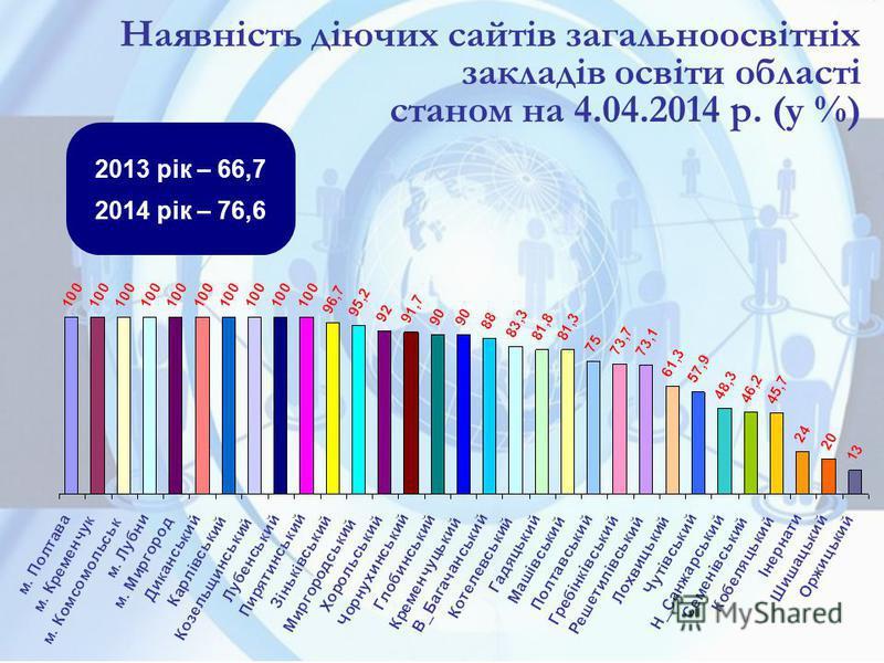 Наявність діючих сайтів загальноосвітніх закладів освіти області станом на 4.04.2014 р. (у %) 2013 рік – 66,7 2014 рік – 76,6