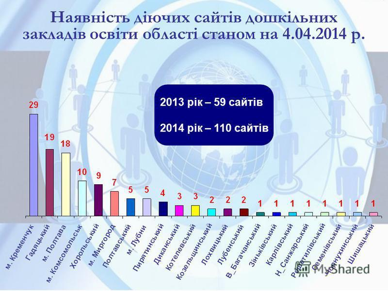 Наявність діючих сайтів дошкільних закладів освіти області станом на 4.04.2014 р. 2013 рік – 59 сайтів 2014 рік – 110 сайтів