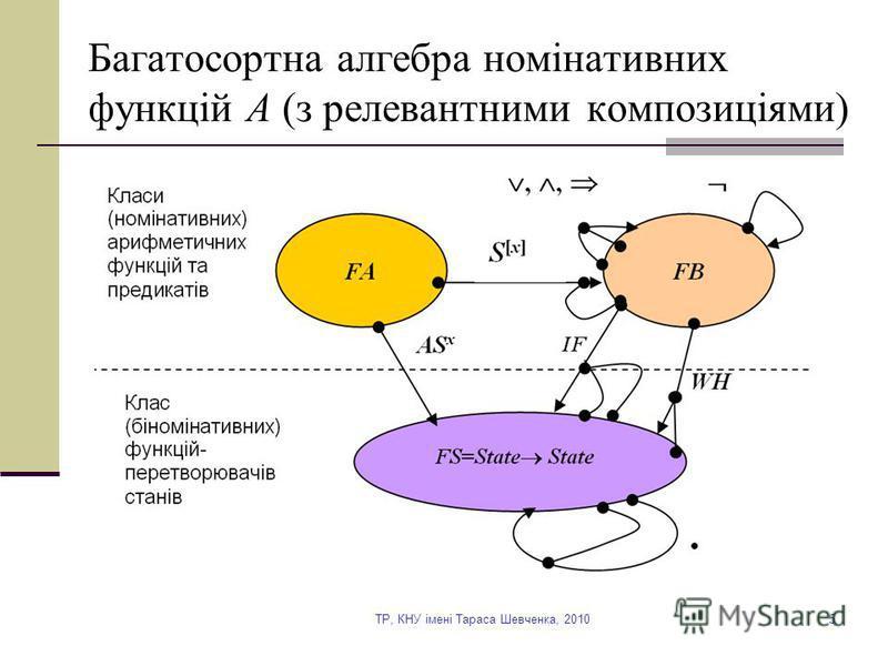 TP, КНУ імені Тараса Шевченка, 20105 Багатосортна алгебра номінативних функцій A (з релевантними композиціями)