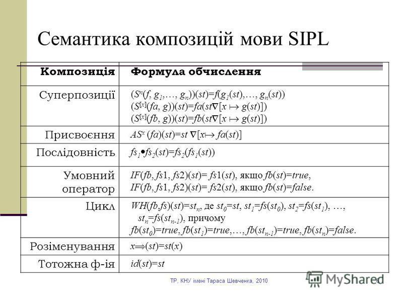 TP, КНУ імені Тараса Шевченка, 20106 Семантика композицій мови SIPL КомпозиціяФормула обчислення Суперпозиції (S n (f, g 1,…, g n ))(st)=f(g 1 (st),…, g n (st)) (S [х] (fa, g))(st)=fa(st [x g(st)]) (S [х] (fb, g))(st)=fb(st [x g(st)]) Присвоєння AS x