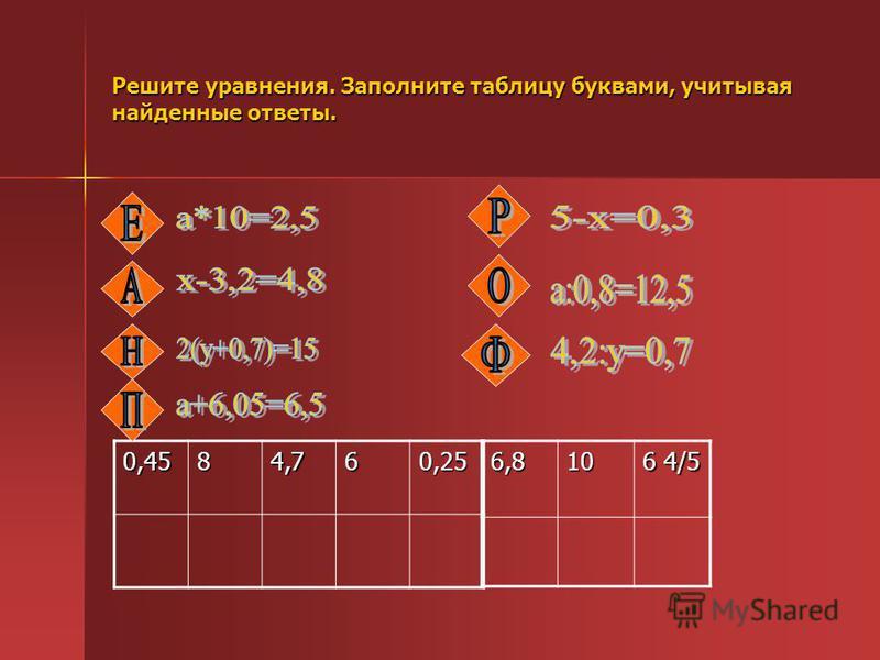 Решите уравнения. Заполните таблицу буквами, учитывая найденные ответы. 0,4584,760,256,810 6 4/5