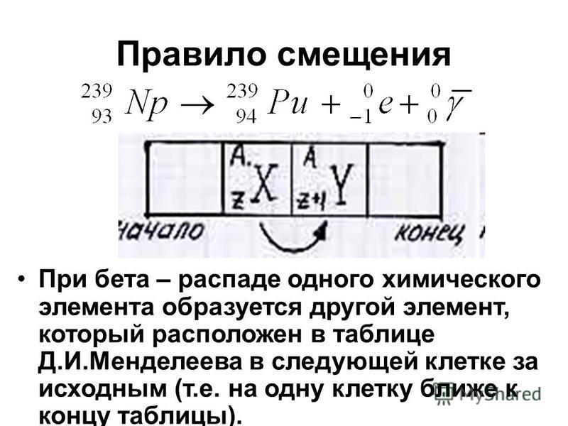 Правило смещения При бета – распаде одного химического элемента образуется другой элемент, который расположен в таблице Д.И.Менделеева в следующей клетке за исходным (т.е. на одну клетку ближе к концу таблицы).