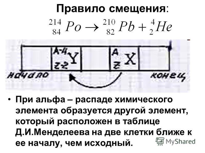 При альфа – распаде химического элемента образуется другой элемент, который расположен в таблице Д.И.Менделеева на две клетки ближе к ее началу, чем исходный. Правило смещения: