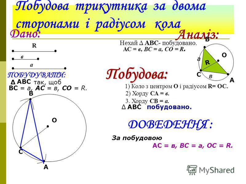 Побудова трикутника із трьома сторонами Дано: а в с Побудувати: АВС так, щоб АВ = с, ВС = а,АС = в. А В С с а в Побудова: Будуємо: 1.Пряму т і точку В, В є т. 2.Коло з центром в точці В і радіусом а, яке перетне пряму т в точці С. 3.Коло з центром в