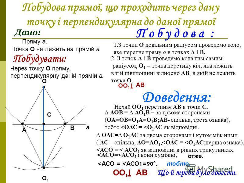 Побудова прямої, що проходить через дану точку і перпендикулярна до даної прямої Дано: Точка О лежить на прямій а. Пряму а. а О Побудувати: Через точку О пряму, перпендикулярну даній прямій а. П о б у д о в а : 1.З точки О довільним радіусом проведем