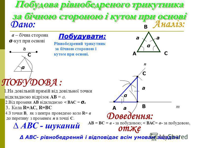 Побудова прямої, що проходить через дану точку і перпендикулярна до даної прямої Дано: Пряму а. Точка О не лежить на прямій а Побудувати: Через точку О пряму, перпендикулярну даній прямій а. а О П о б у д о в а : 1.З точки О довільним радіусом провед