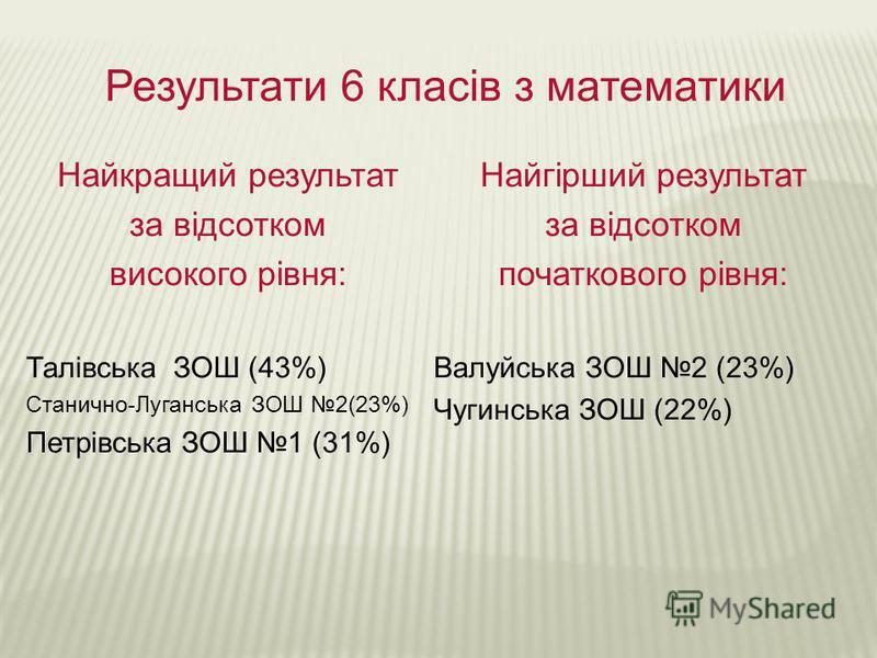 Результати 6 класів з математики Найкращий результат за відсотком високого рівня: Талівська ЗОШ (43%) Станично-Луганська ЗОШ 2(23%) Петрівська ЗОШ 1 (31%) Найгірший результат за відсотком початкового рівня: Валуйська ЗОШ 2 (23%) Чугинська ЗОШ (22%)