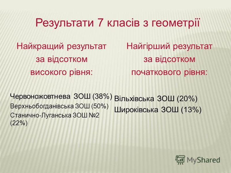 Результати 7 класів з геометрії Найкращий результат за відсотком високого рівня: Червоножовтнева ЗОШ (38%) Верхньобогданівська ЗОШ (50%) Станично-Луганська ЗОШ 2 (22%) Найгірший результат за відсотком початкового рівня: Вільхівська ЗОШ (20%) Широківс