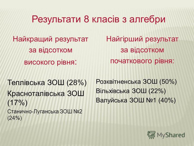 Результати 8 класів з алгебри Найкращий результат за відсотком високого рівня : Теплівська ЗОШ (28%) Красноталівська ЗОШ (17%) Станично-Луганська ЗОШ 2 (24%) Найгірший результат за відсотком початкового рівня: Розквітненська ЗОШ (50%) Вільхівська ЗОШ