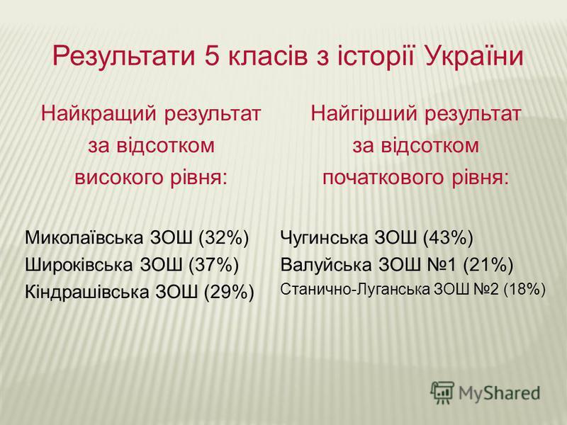 Результати 5 класів з історії України Найкращий результат за відсотком високого рівня: Миколаївська ЗОШ (32%) Широківська ЗОШ (37%) Кіндрашівська ЗОШ (29%) Найгірший результат за відсотком початкового рівня: Чугинська ЗОШ (43%) Валуйська ЗОШ 1 (21%)