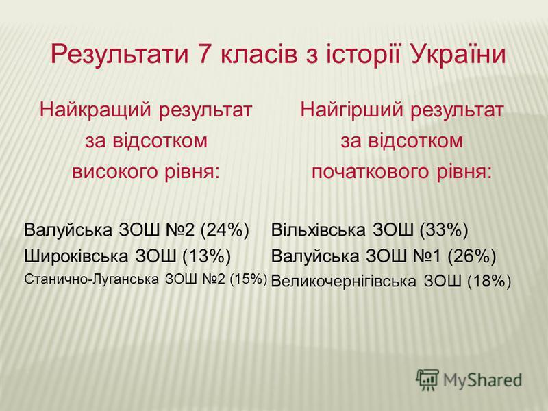 Результати 7 класів з історії України Найкращий результат за відсотком високого рівня: Валуйська ЗОШ 2 (24%) Широківська ЗОШ (13%) Станично-Луганська ЗОШ 2 (15%) Найгірший результат за відсотком початкового рівня: Вільхівська ЗОШ (33%) Валуйська ЗОШ
