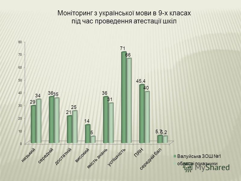 Моніторинг з української мови в 9-х класах під час проведення атестації шкіл