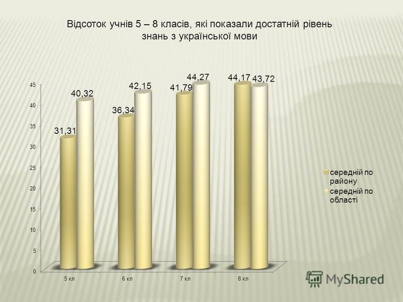 Відсоток учнів 5 – 8 класів, які показали достатній рівень знань з української мови