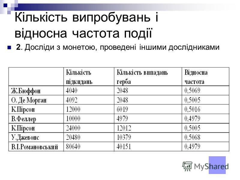 Кількість випробувань і відносна частота події 2. Досліди з монетою, проведені іншими дослідниками