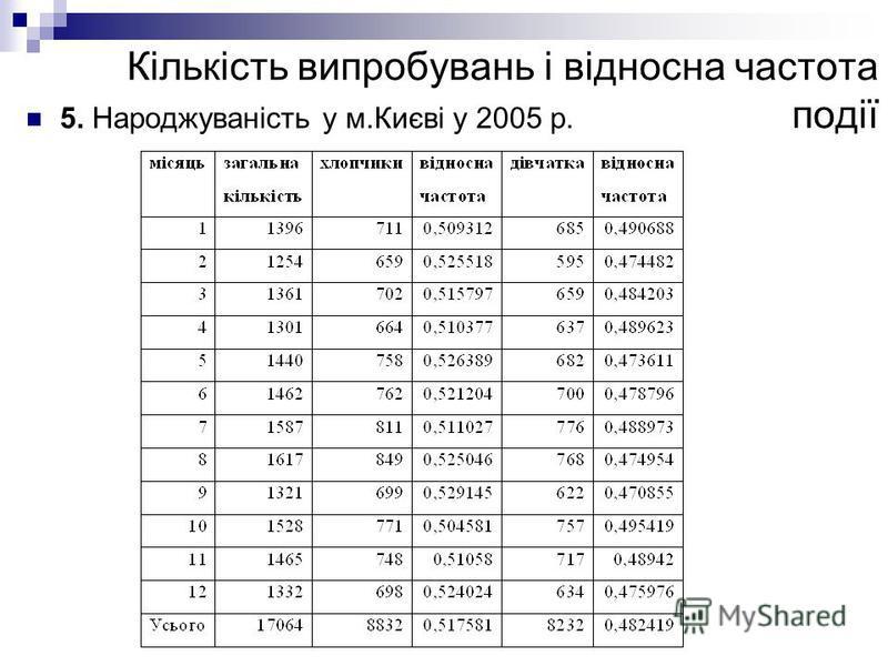 Кількість випробувань і відносна частота події 5. Народжуваність у м.Києві у 2005 р.