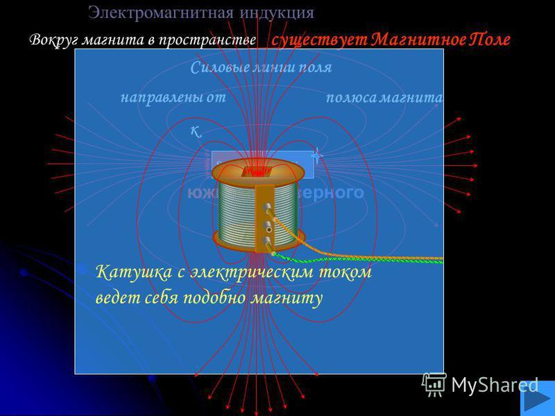 S N Электромагнитная индукция Вокруг магнита в пространстве существует Магнитное Поле Силовые линии поля направлены от южному северного полюса магнита к Катушка с электрическим током ведет себя подобно магниту