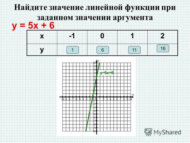 Найдите значение линейной функции при заданном значении аргумента у = 5 х + 6 х 012 у 16 16 11