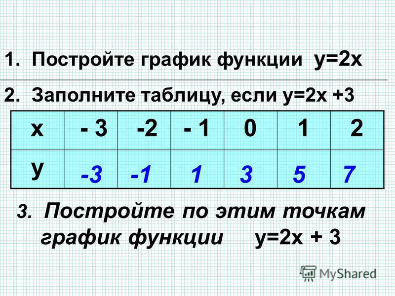 1. Постройте график функции у=2 х 2. Заполните таблицу, если у=2 х +3 х - 3 -2- 1012 у -31357 3. Постройте по этим точкам график функции у=2 х + 3