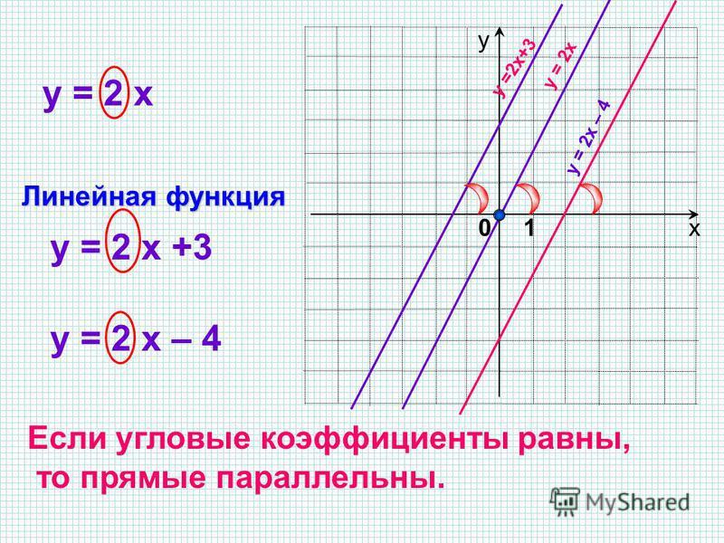 х у y = 2 x y = 2 x +3 y = 2 x – 4 Если угловые коэффициенты равны, то прямые параллельны. Линейная функция 10