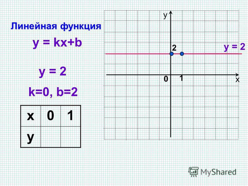 х у y = 2 Линейная функция 1 0 k=0, b=2 y = kx+b 2 x01 y22