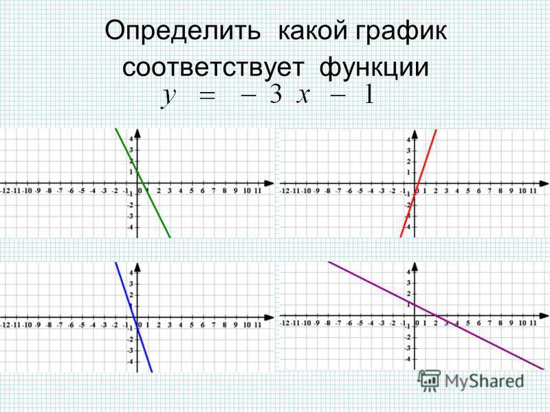Определить какой график соответствует функции