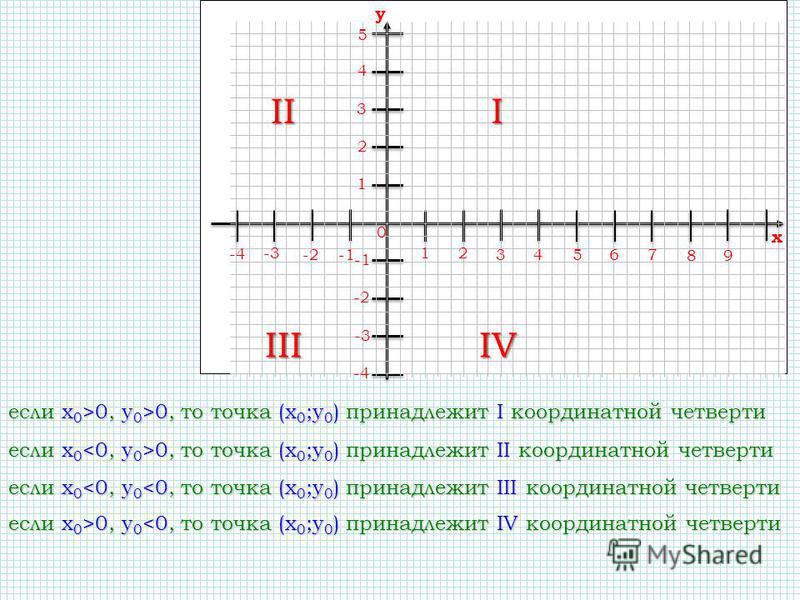 12 34 56 0 7 89 x -4 -3 -2 -2 -3 -4 4 3 2 1 5 y если x 0 >0, y 0 >0, то точка (x 0 ;y 0 ) принадлежит I координатной четверти I если x 0 0, то точка (x 0 ;y 0 ) принадлежит II координатной четверти II если x 0 <0, y 0 <0, то точка (x 0 ;y 0 ) принадл