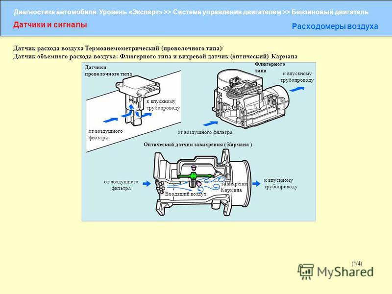 Диагностика автомобиля. Уровень «Эксперт» >> Система управления двигателем >> Бензиновый двигатель Датчики и сигналы Расходомеры воздуха (1/4) Датчик расхода воздуха Термоанемометрический (проволочного типа)/ Датчик объемного расхода воздуха: Флюгерн