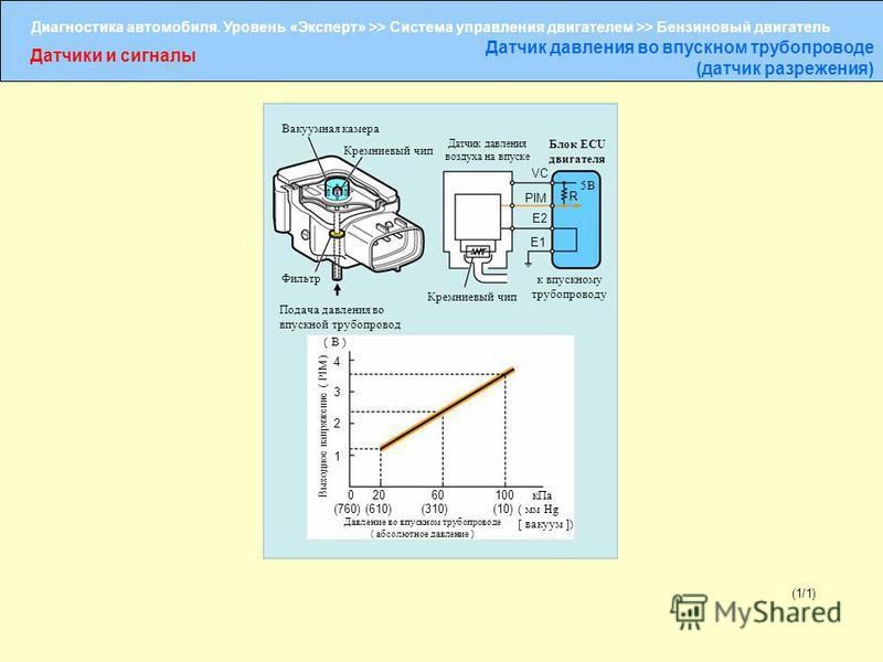 Диагностика автомобиля. Уровень «Эксперт» >> Система управления двигателем >> Бензиновый двигатель Датчики и сигналы Датчик давления во впускном трубопроводе (датчик разрежения) (1/1) Вакуумная камера Кремниевый чип Датчик давления воздуха на впуске