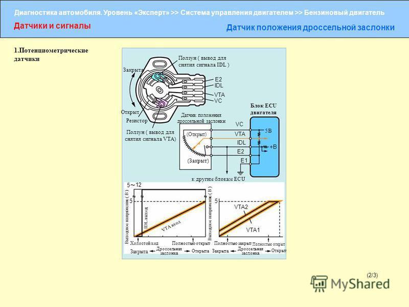 Диагностика автомобиля. Уровень «Эксперт» >> Система управления двигателем >> Бензиновый двигатель Датчики и сигналы Датчик положения дроссельной заслонки (2/3) Ползун ( вывод для снятия сигнала IDL ) Закрыта Открыт Резистор Ползун ( вывод для снятия