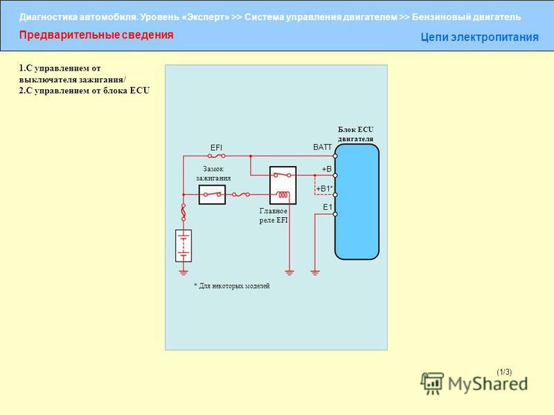 Диагностика автомобиля. Уровень «Эксперт» >> Система управления двигателем >> Бензиновый двигатель Предварительные сведения Цепи электропитания (1/3) Блок ECU двигателя EFI BATT +B +B1* E1 Замок зажигания Главное реле EFI * Для некоторых моделей 1. С