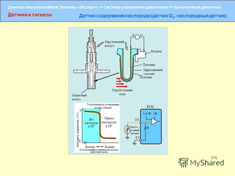 Диагностика автомобиля. Уровень «Эксперт» >> Система управления двигателем >> Бензиновый двигатель Датчики и сигналы Датчик содержания кислорода (датчик O 2, кислородный датчик) (1/1) Защитный кожух Окружающий воздух Отработавшие газы Фланец Платина