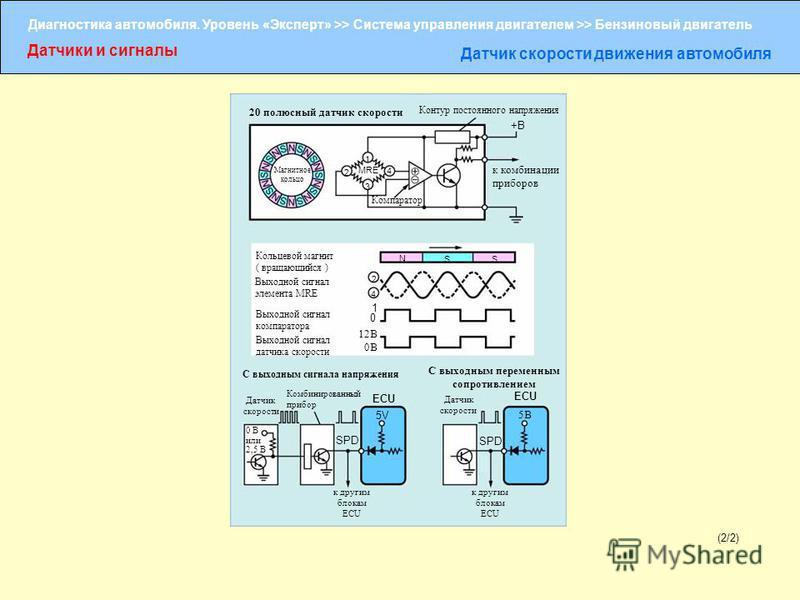 Диагностика автомобиля. Уровень «Эксперт» >> Система управления двигателем >> Бензиновый двигатель Датчики и сигналы Датчик скорости движения автомобиля (2/2) 20 полюсный датчик скорости 1 Контур постоянного напряжения +B к комбинации приборов 2 3 4