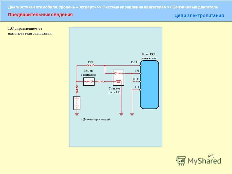 Диагностика автомобиля. Уровень «Эксперт» >> Система управления двигателем >> Бензиновый двигатель Предварительные сведения Цепи электропитания (2/3) Блок ECU двигателя EFI BATT +B +B1* E1 Замок зажигания Главное реле EFI * Для некоторых моделей 1. С