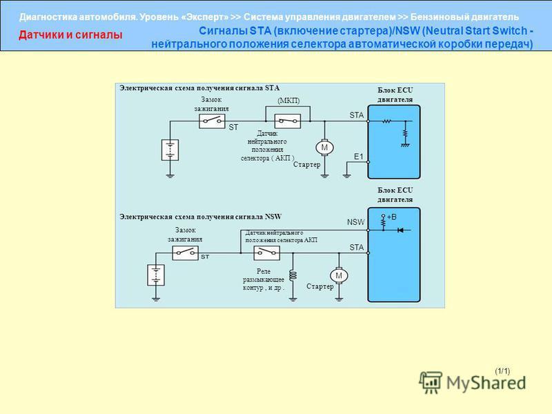 Диагностика автомобиля. Уровень «Эксперт» >> Система управления двигателем >> Бензиновый двигатель Датчики и сигналы Сигналы STA (включение стартера)/NSW (Neutral Start Switch - нейтрального положения селектора автоматической коробки передач) (1/1) Э