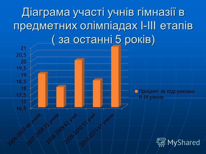 Діаграма участі учнів гімназії в предметних олімпіадах І-ІІІ етапів ( за останні 5 років)
