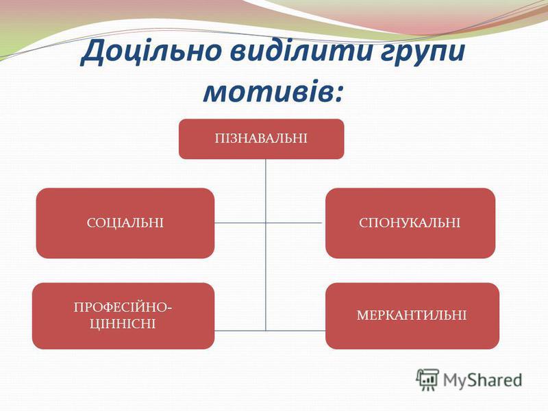 Доцільно виділити групи мотивів: ПІЗНАВАЛЬНІ СОЦІАЛЬНІ ПРОФЕСІЙНО- ЦІННІСНІ СПОНУКАЛЬНІ МЕРКАНТИЛЬНІ