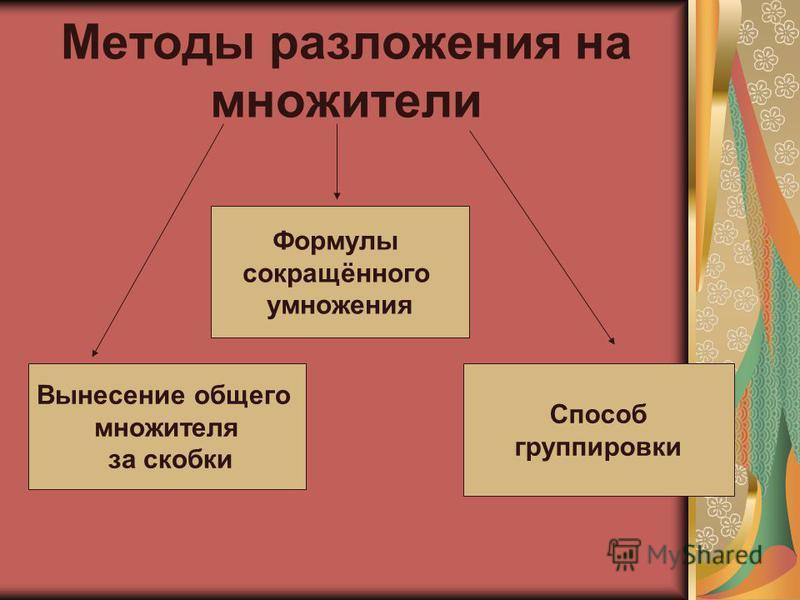 Методы разложения на множители Вынесение общего множителя за скобки Формулы сокращённого умножения Способ группировки
