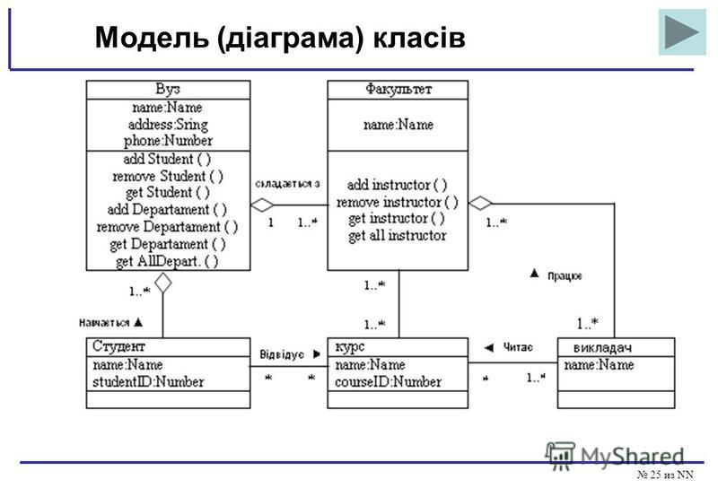 25 из NN Модель (діаграма) класів