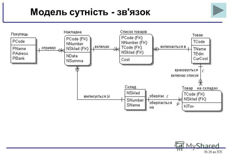 26 из NN Модель сутність - зв'язок