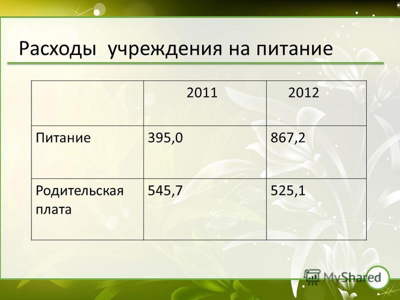 23 Расходы учреждения на питание 2011 2012 Питание 395,0867,2 Родительская плата 545,7525,1