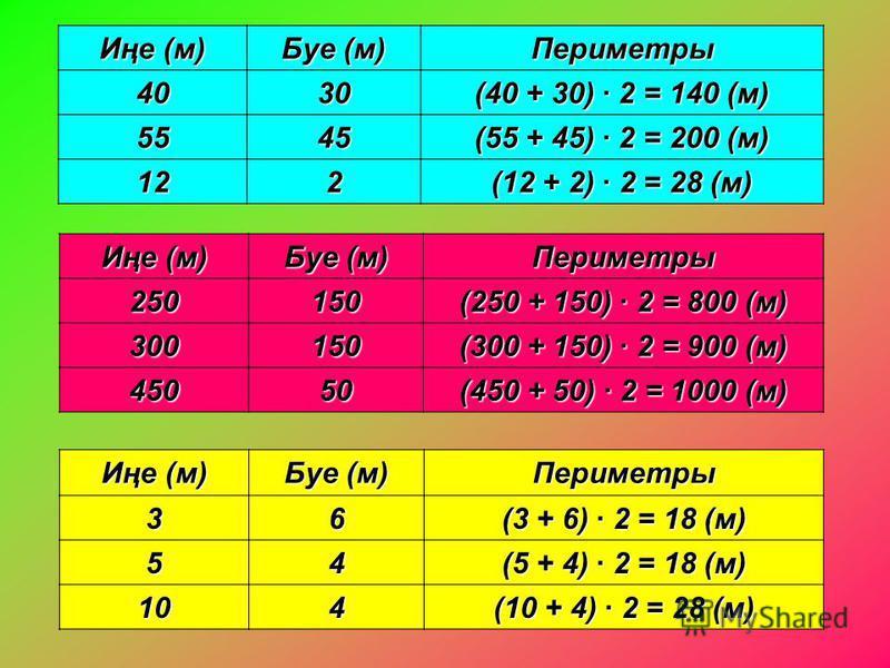 Иңе (м) Буе (м) Периметры 4030 (40 + 30) · 2 = 140 (м) 5545 (55 + 45) · 2 = 200 (м) 122 (12 + 2) · 2 = 28 (м) Иңе (м) Буе (м) Периметры250150 (250 + 150) · 2 = 800 (м) 300150 (300 + 150) · 2 = 900 (м) 45050 (450 + 50) · 2 = 1000 (м) Иңе (м) Буе (м) П