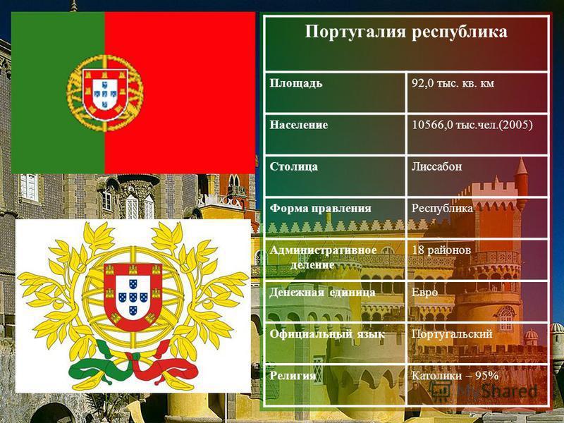 Португалия республика Площадь 92,0 тыс. кв. км Население 10566,0 тыс.чел.(2005) Столица Лиссабон Форма правления Республика Административное деление 18 районов Денежная единица Евро Официальный язык Португальский Религия Католики – 95%